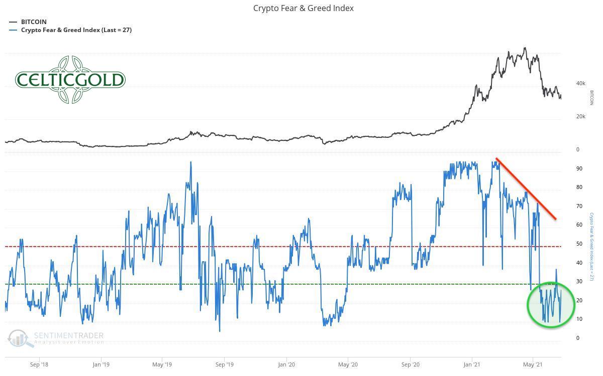 Crypto Fear & Greed Index long-term as of June 27th, 2021. Source: Sentimentrader