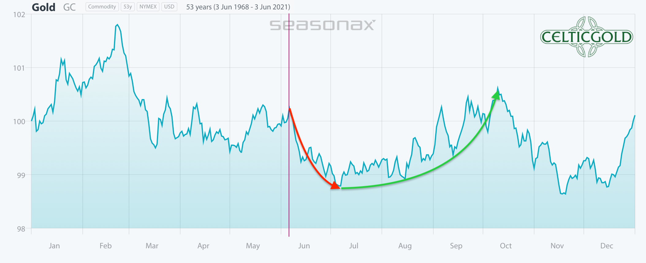 Seasonality for Gold as of April 11th, 2021. Source: Seasonax. Gold - Healthy Pullback or Escalation Until Midsummer?