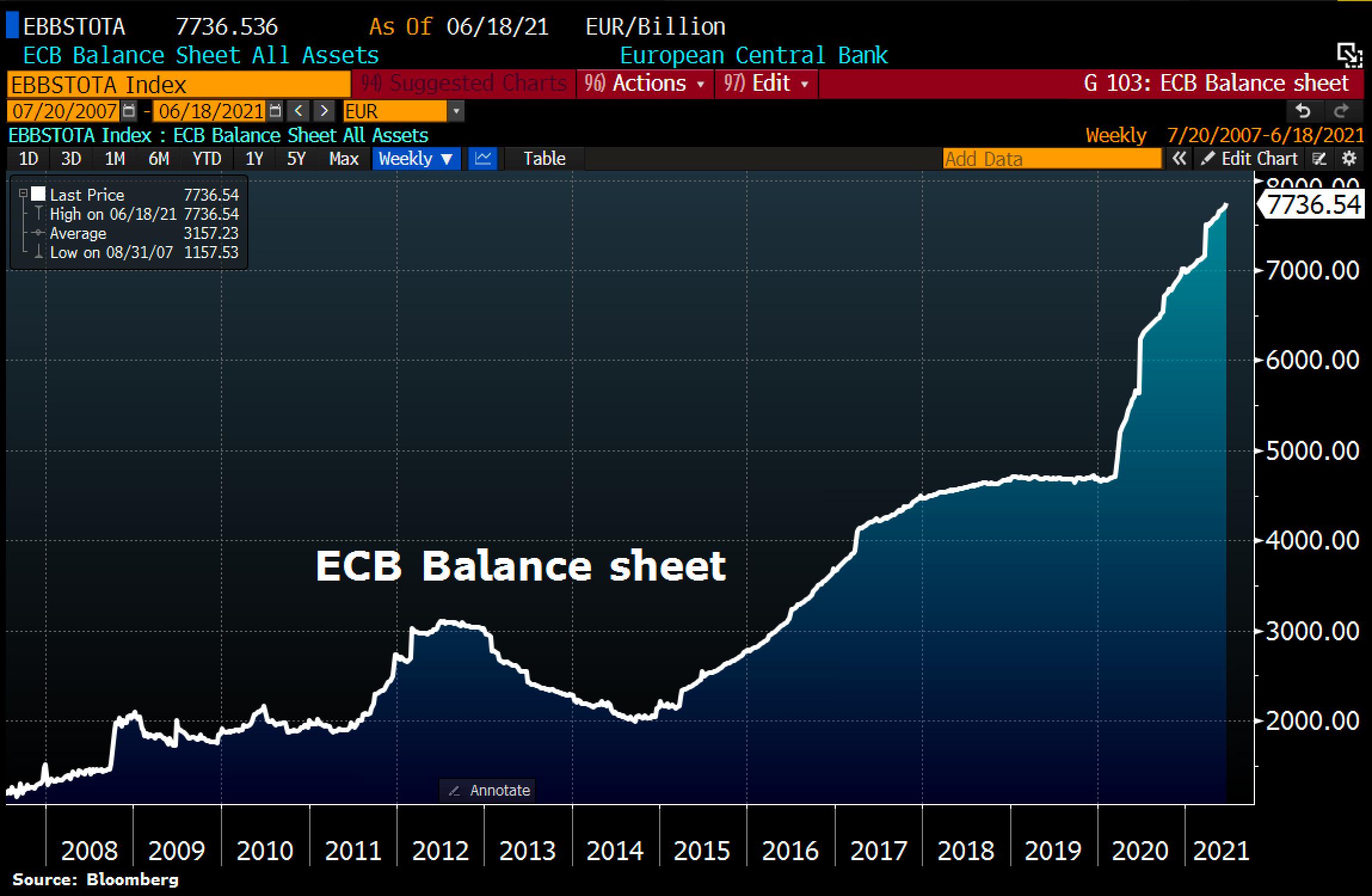 ECB Balance sheet as of June 22nd, 2021.Source Holger Zschaepitz