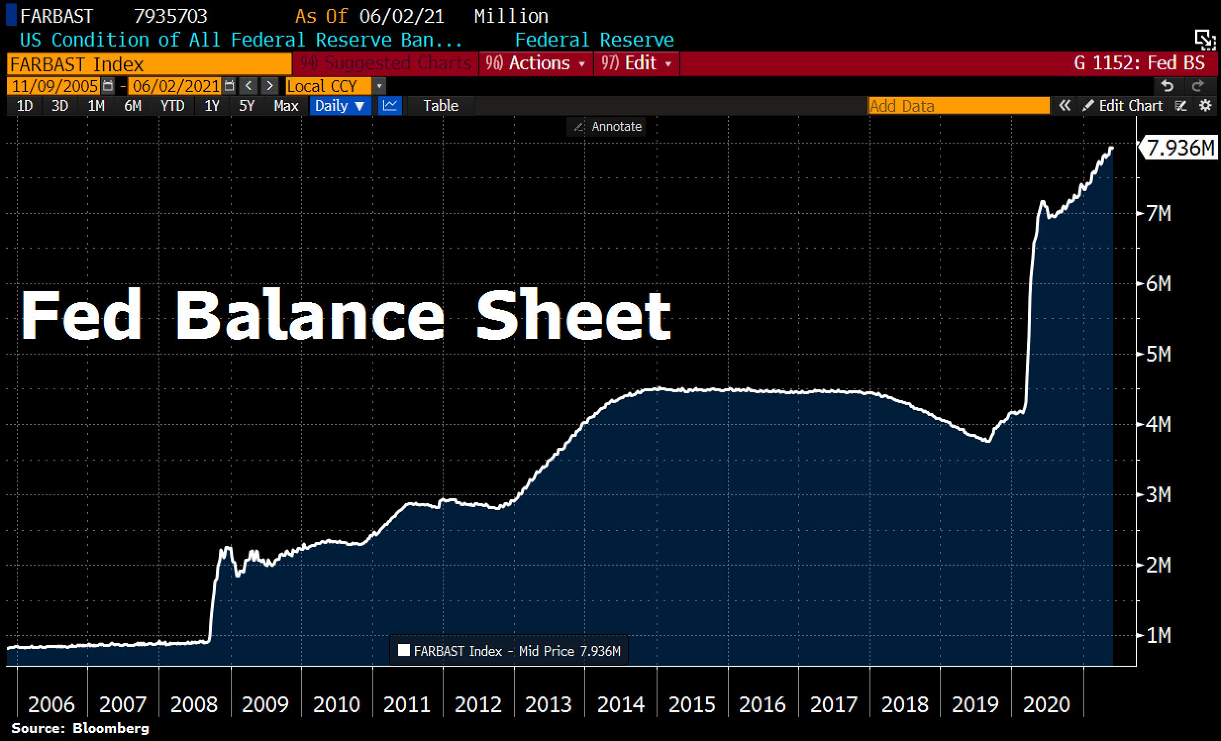FED Balance Sheet. © Holger Zschaepitz via Twitter @Schuldensuehner, June 3rd, 2021.