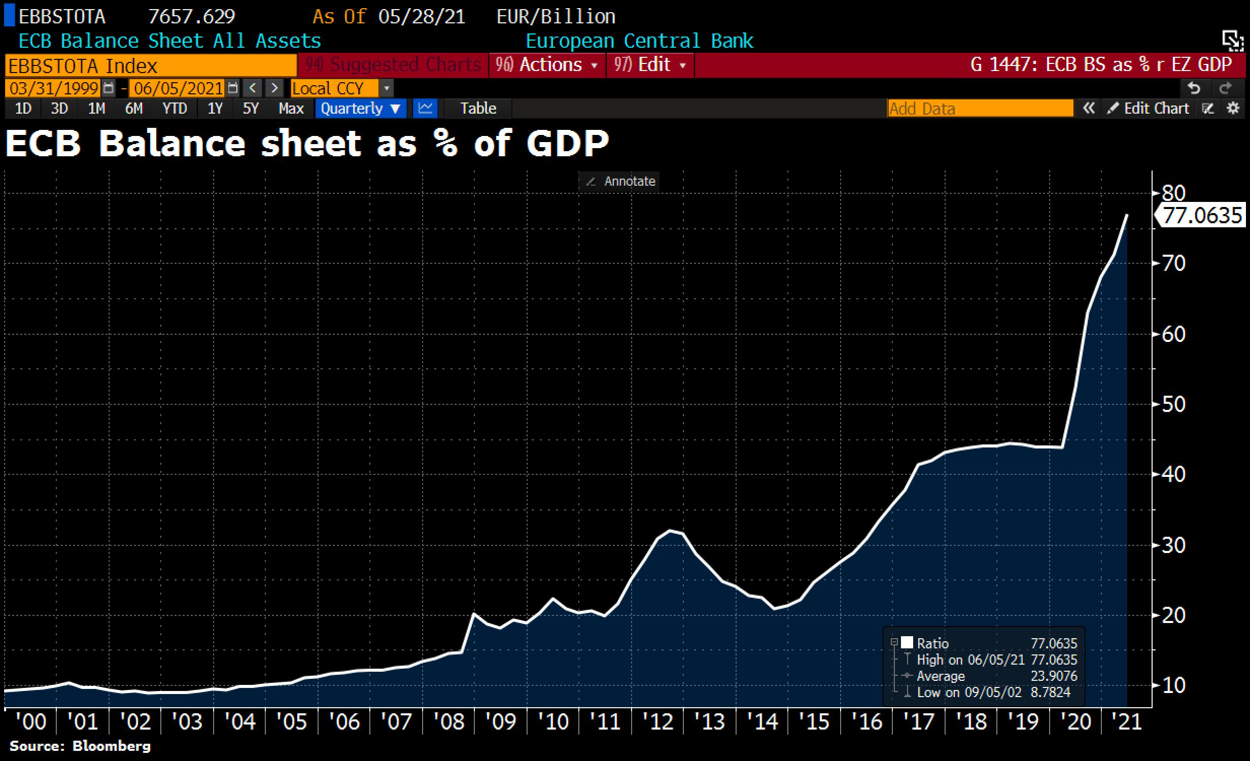 ECB Balance Sheet. © Holger Zschaepitz via Twitter @Schuldensuehner, June 5th, 2021.