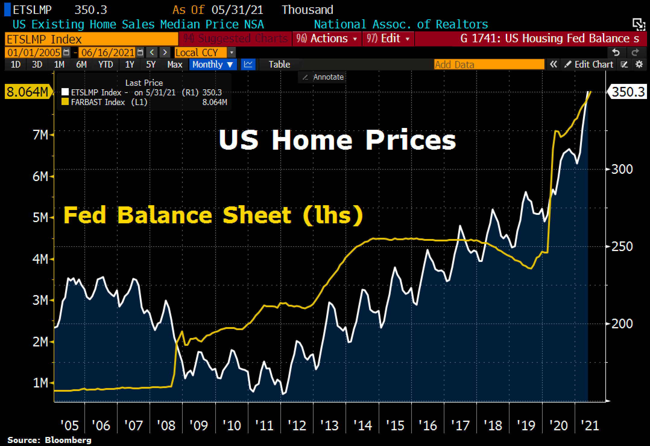 FED Balance sheet & US Home Prices as of June 23rd, 2021.Source: Holger Zschaepitz