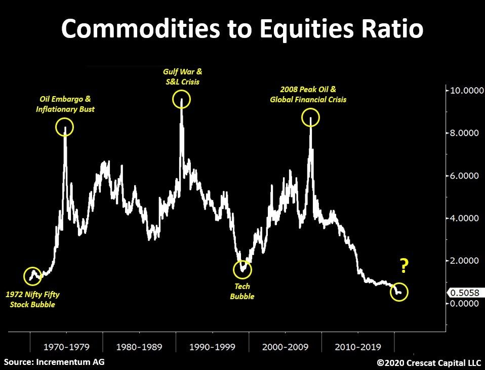 Commodities/Equities-Ratio as of June 21st, 2021.Source: Incrementum AG 2021 and Crescant Capital