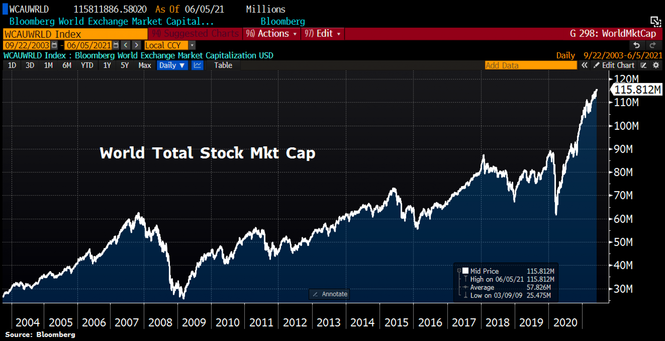 World stock market cap. © Holger Zschaepitz via Twitter @Schuldensuehner, June 6th, 2021.