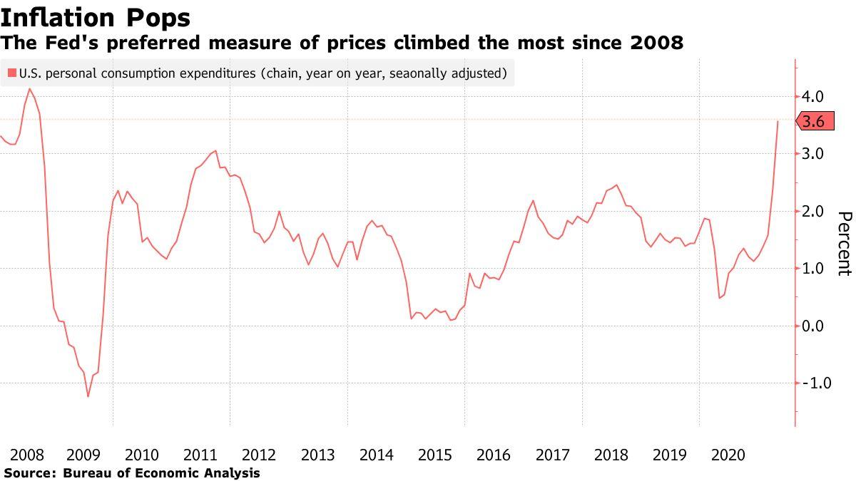 Inflation pops © Holger Zschaepitz via Twitter @Schuldensuehner, May 31st, 2021.