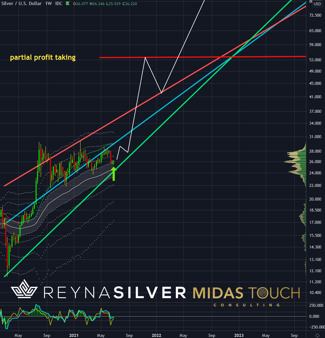 Silver in US-Dollar, monthly chart as of July 1st, 2021.b