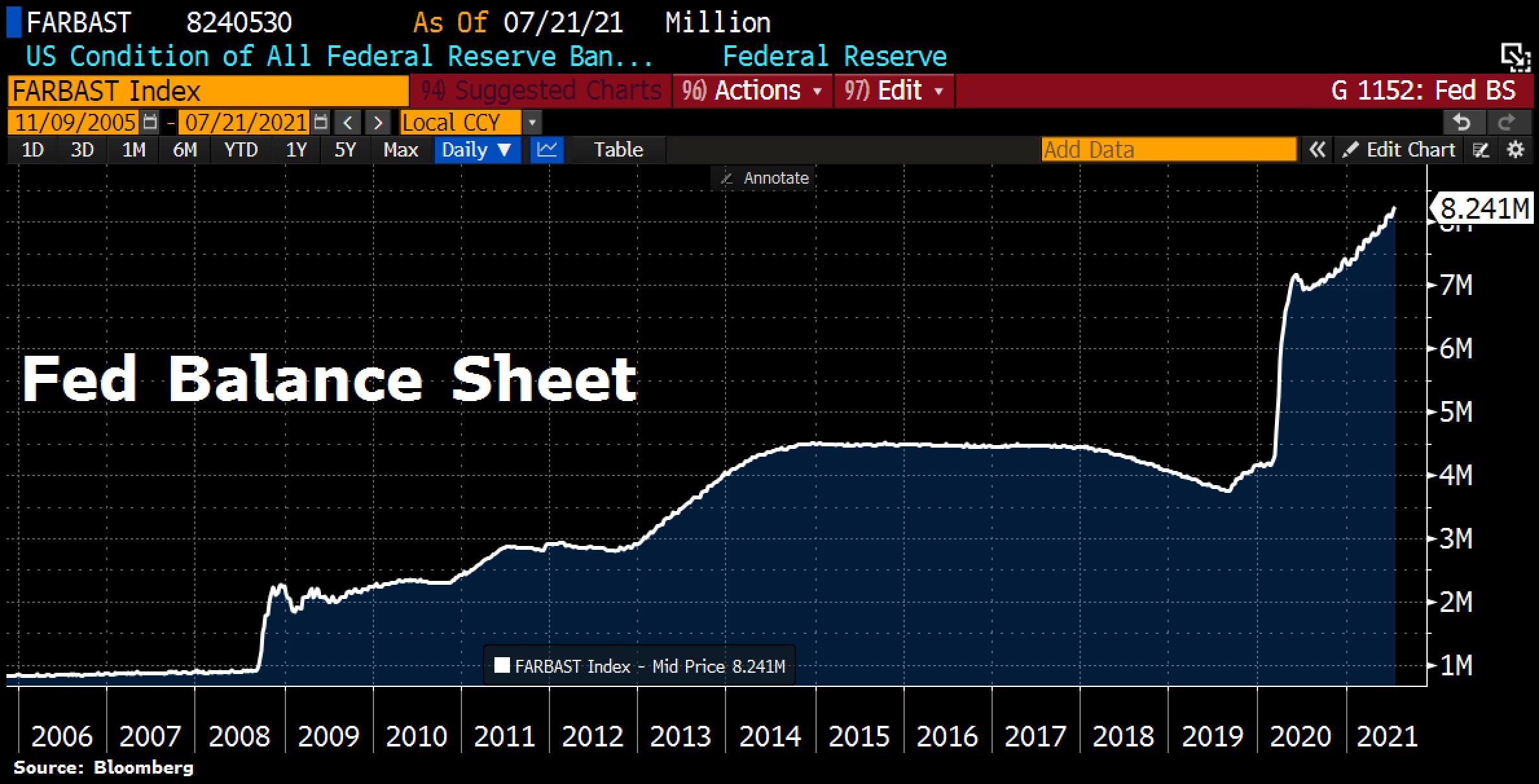 FED balance sheet as o July 21st, 2021.