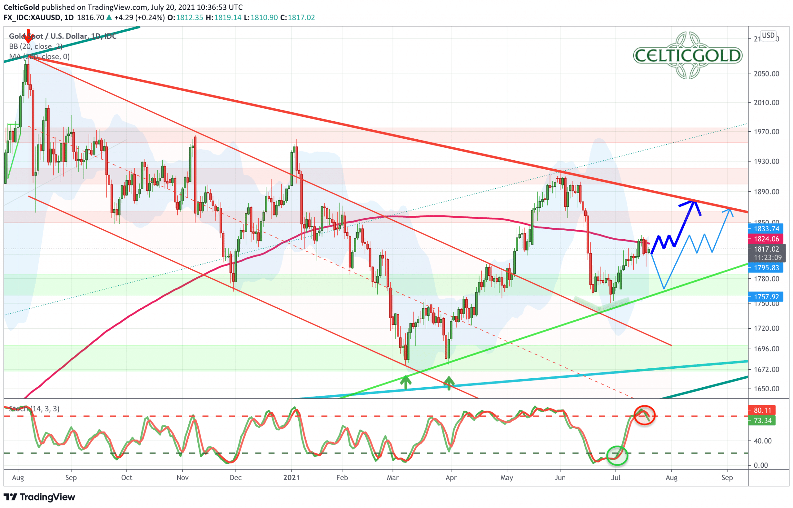 Gold in US-Dollars, daily chart as of July 20th, 2021. Source: Tradingview. Gold - Has the summer rally already begun?