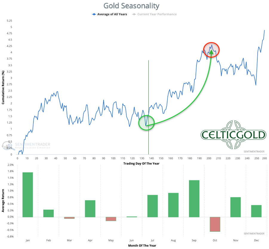 Seasonality for Gold over the last 53-years as of July 14th, 2021. Source: Sentimentrader. Gold - Has the summer rally already begun?