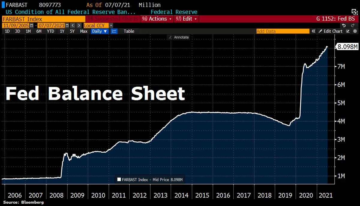 FED Balance sheet as of July 10th, 2021. Source Holger Zschaepitz