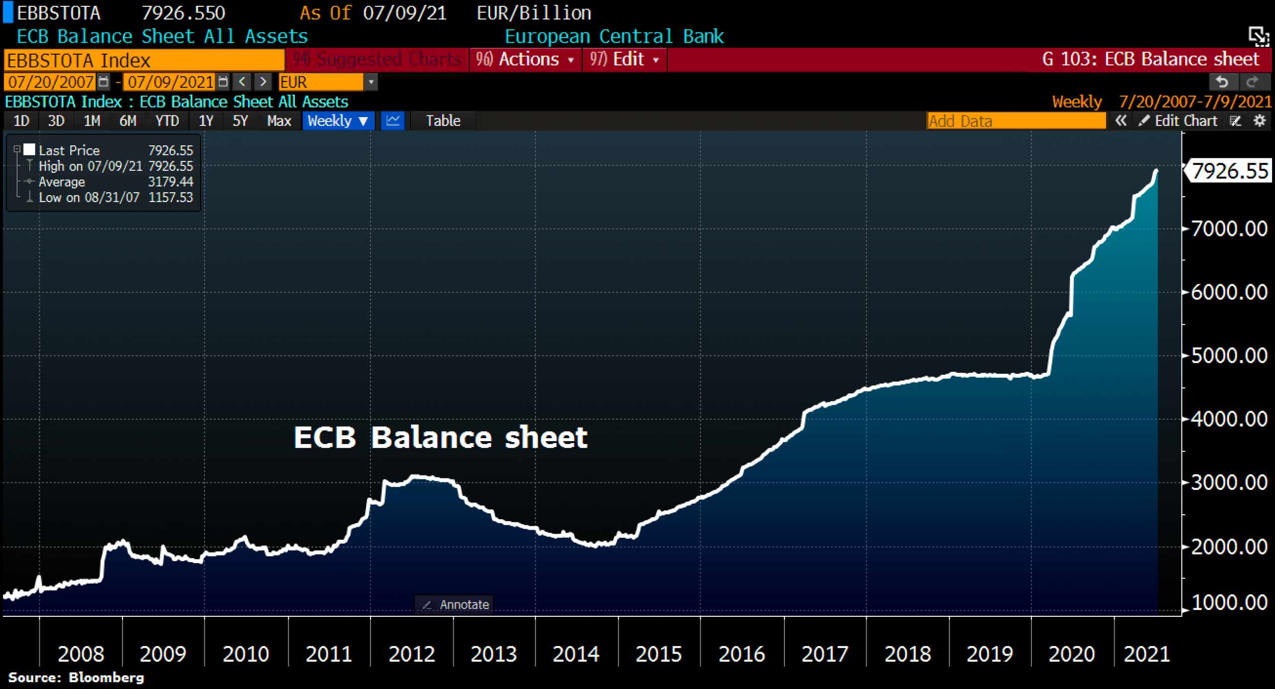 ECB Balance sheet as of July 13th, 2021. Source Holger Zschaepitz