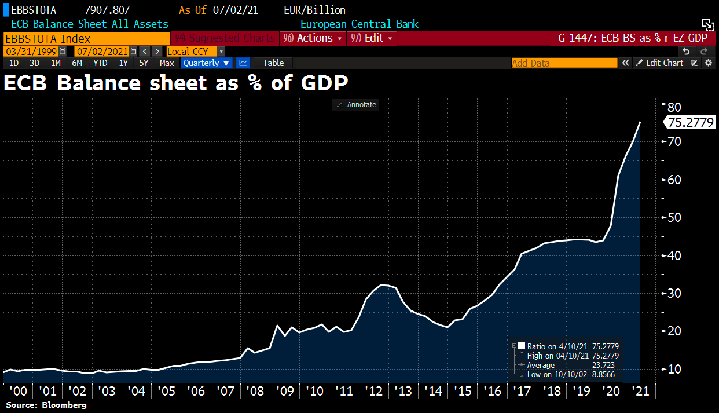 ECB Balance sheet in percentage of Eurozone GDP as of July 10th, 2021. Source Holger Zschaepitz