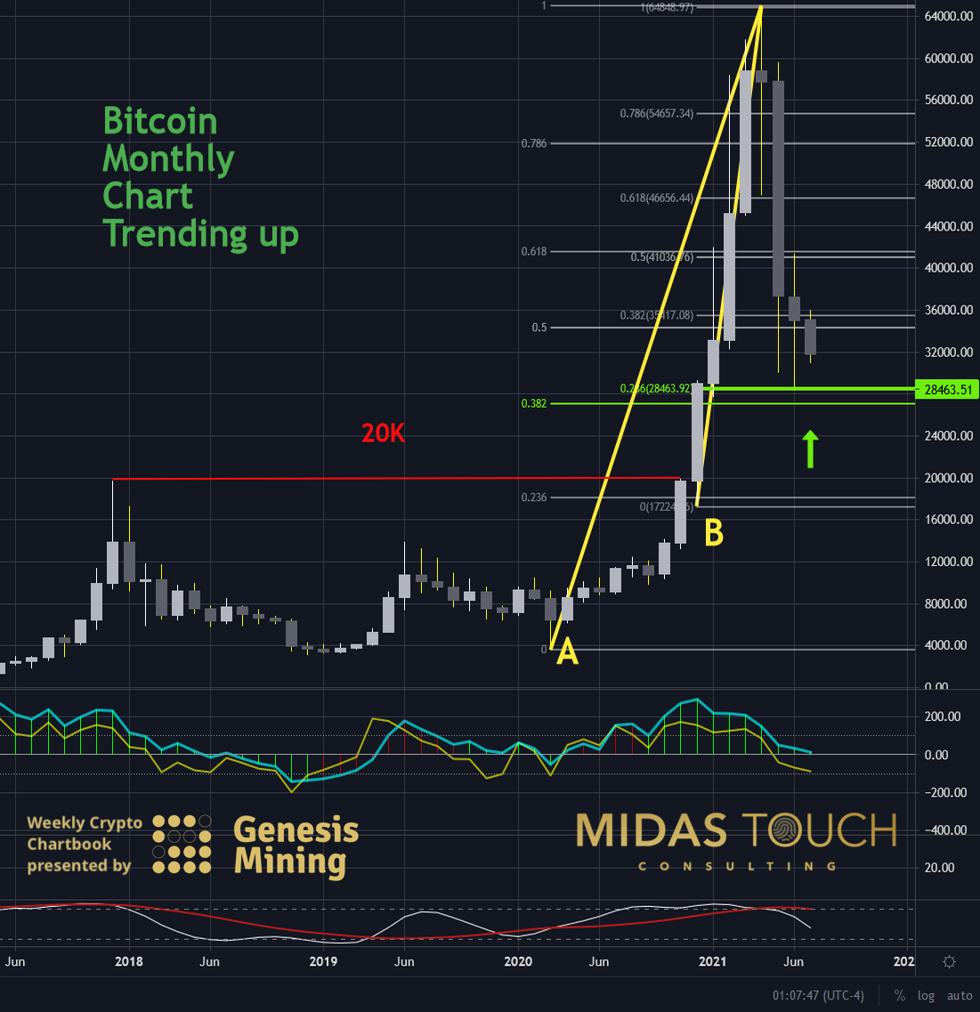 Bitcoin in US-Dollar, monthly chart as of July 20th, 2021.