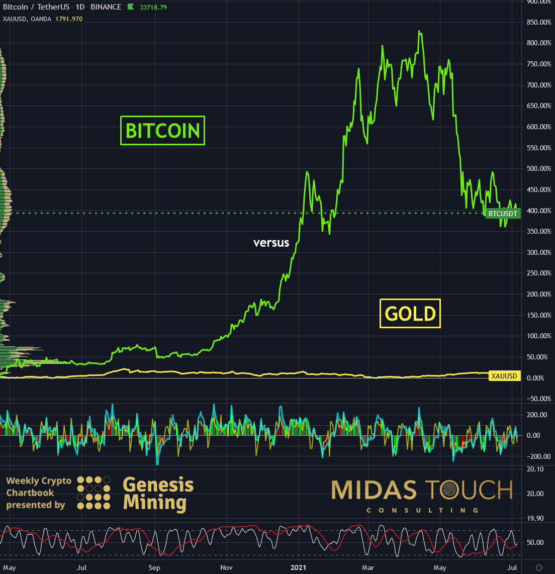 Bitcoin in US-Dollar versus Gold in US-Dollar, daily chart as of July 6th, 2021.
