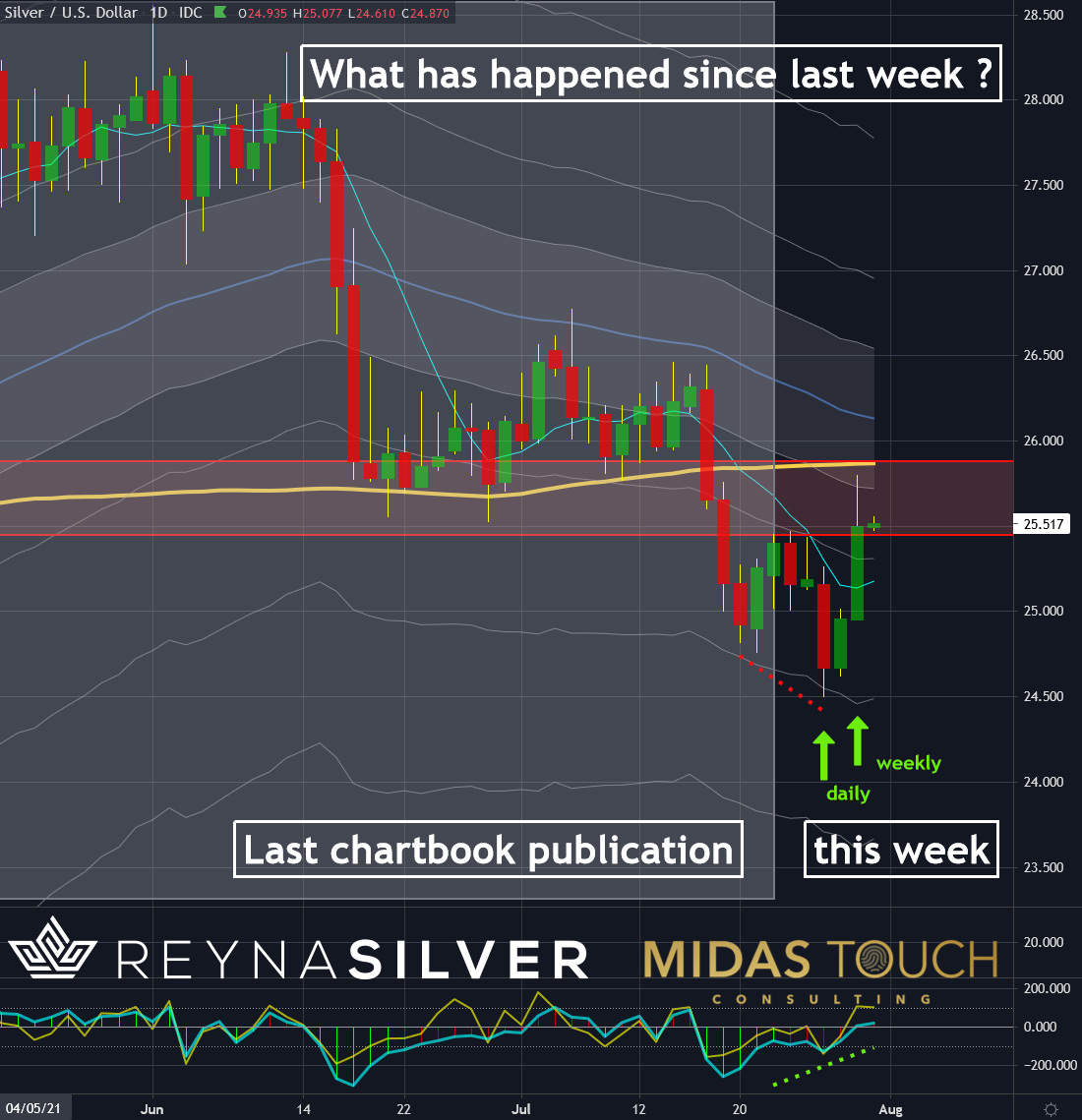 Silver in US-Dollar, daily chart as of July 30th, 2021. Silver, the race is on