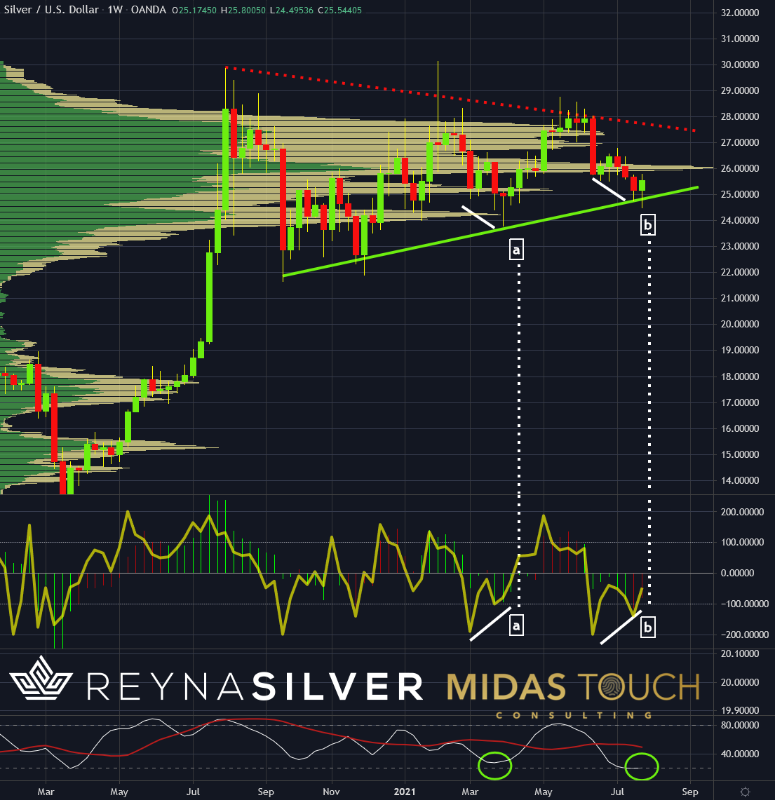 Silver in US-Dollar, weekly chart as of July 30th, 2021. Silver, the race is on