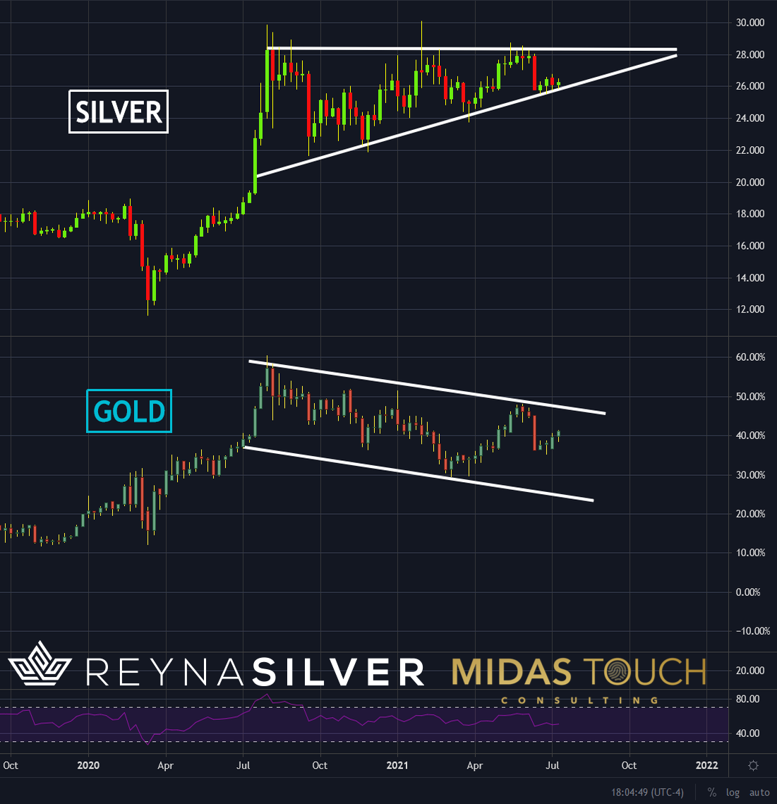 Silver versus Gold in US-Dollar, weekly chart as of July 15th, 2021.