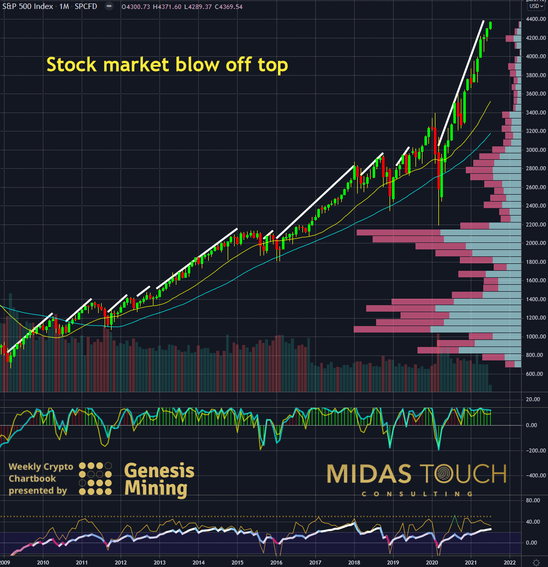 S&P 500 in US-Dollar, monthly chart as of July 11th, 2021.