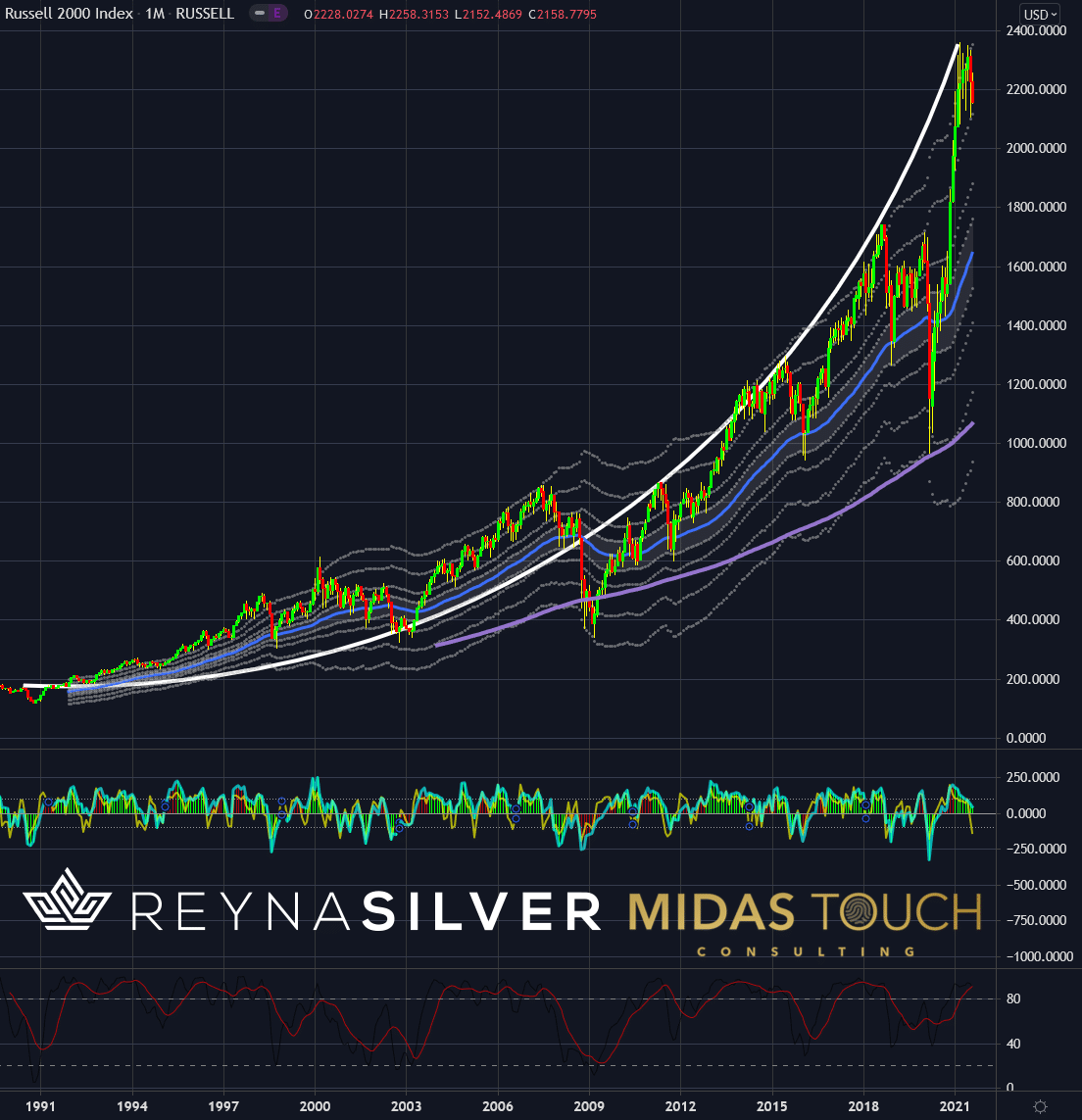 Russell 2000 Index in US-Dollar, monthly chart as of August 20th, 2021. Important patterns for silver