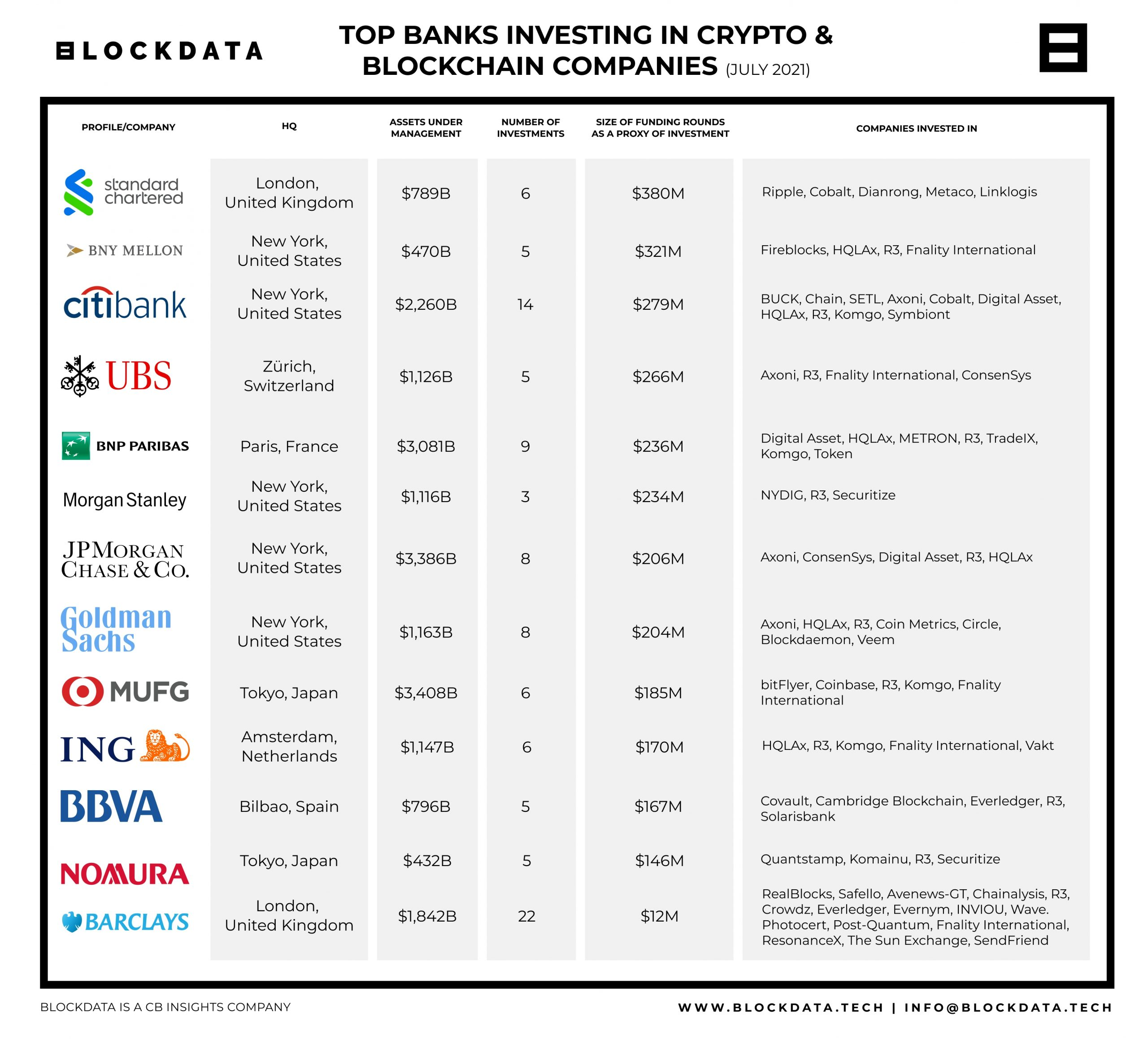 top-banks-investing-in-crypto-and-blockchain-companies-as-of-july-2021.