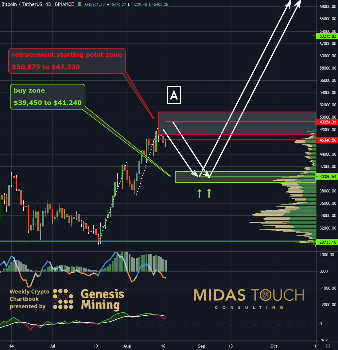 Bitcoin in US-Dollar, daily chart as of August 17th, 2021. entry Your low-risk option is Bitcoin