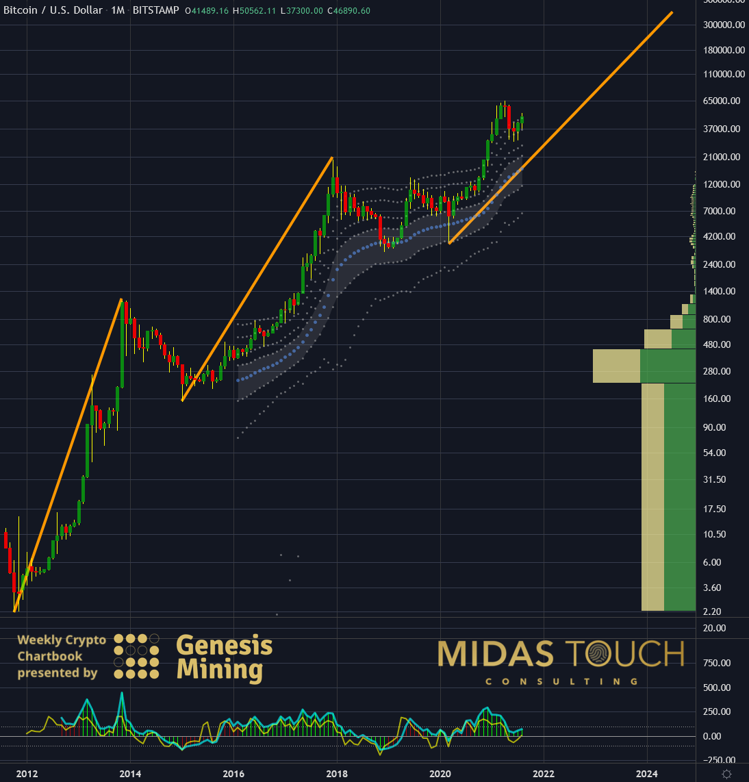 Bitcoin in US-Dollar, monthly chart as of August 31st, 2021. The Bitcoin train left the station