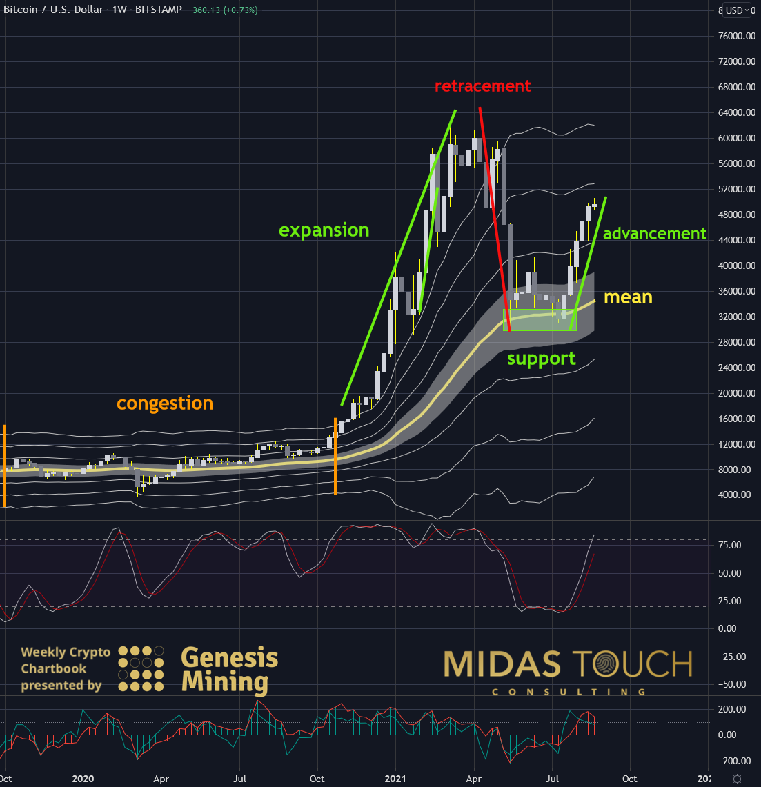 Bitcoin in US-Dollar, weekly chart as of August 25th, 2021. Bitcoin, be done with it