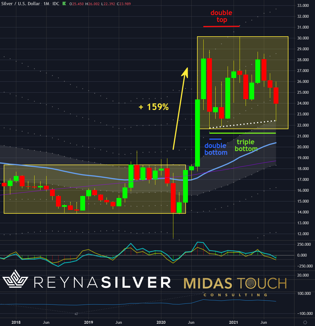 Silver in US-Dollar, monthly chart as of August 28th, 2021. Silver is a real purchasing power
