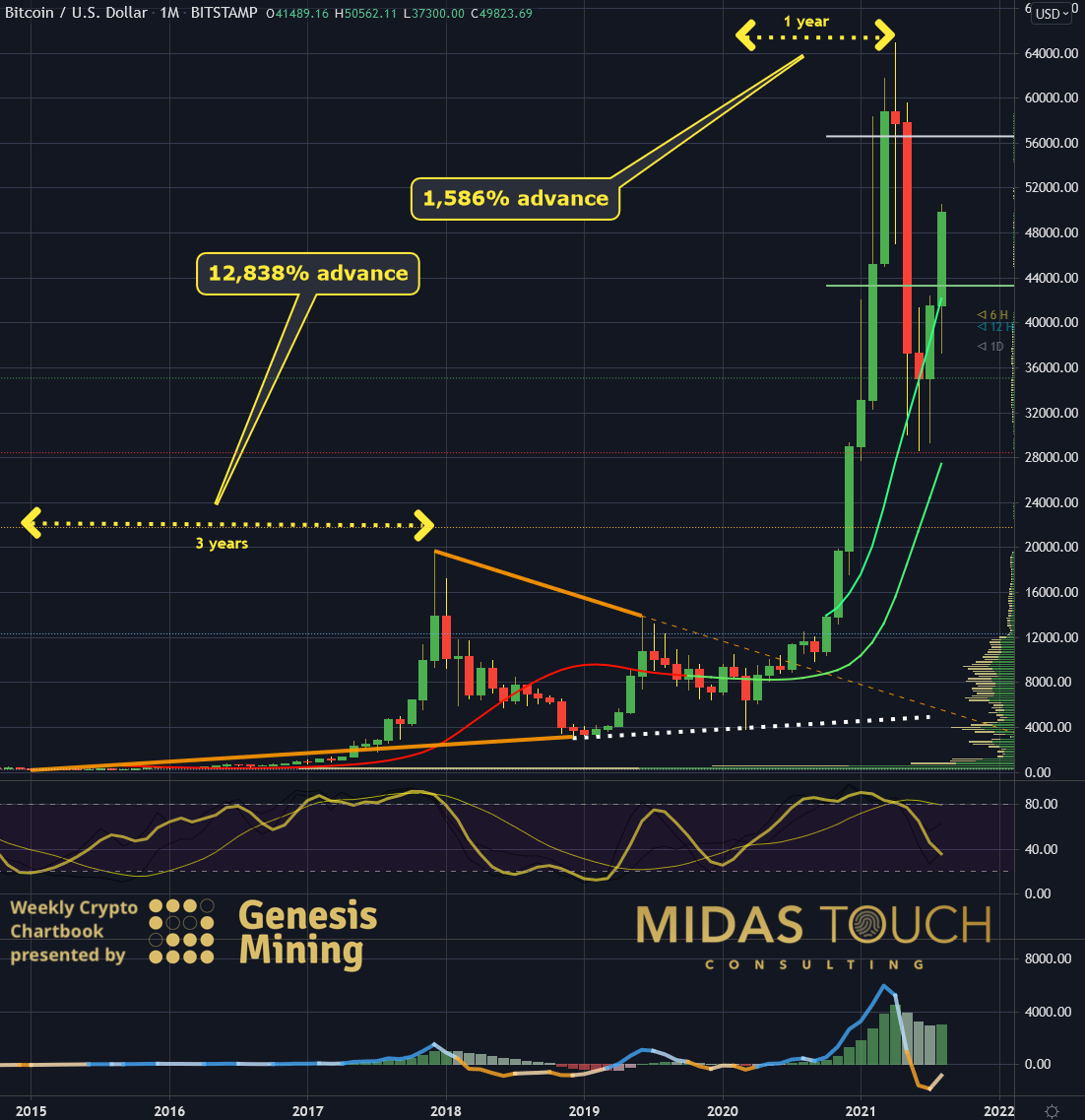 Bitcoin in US-Dollar, monthly chart as of August 25th, 2021. Bitcoin, be done with it