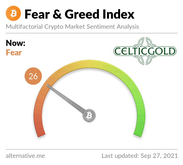 Crypto Fear & Greed Index as of September 27, 2021. Source: Crypto Fear & Greed Index