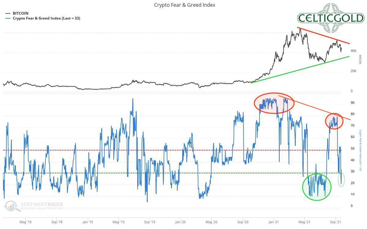 Crypto Fear & Greed Index long-term from September 26, 2021. Source: Sentimentrader. Bitcoin - Chinese House of Cards Is Collapsing