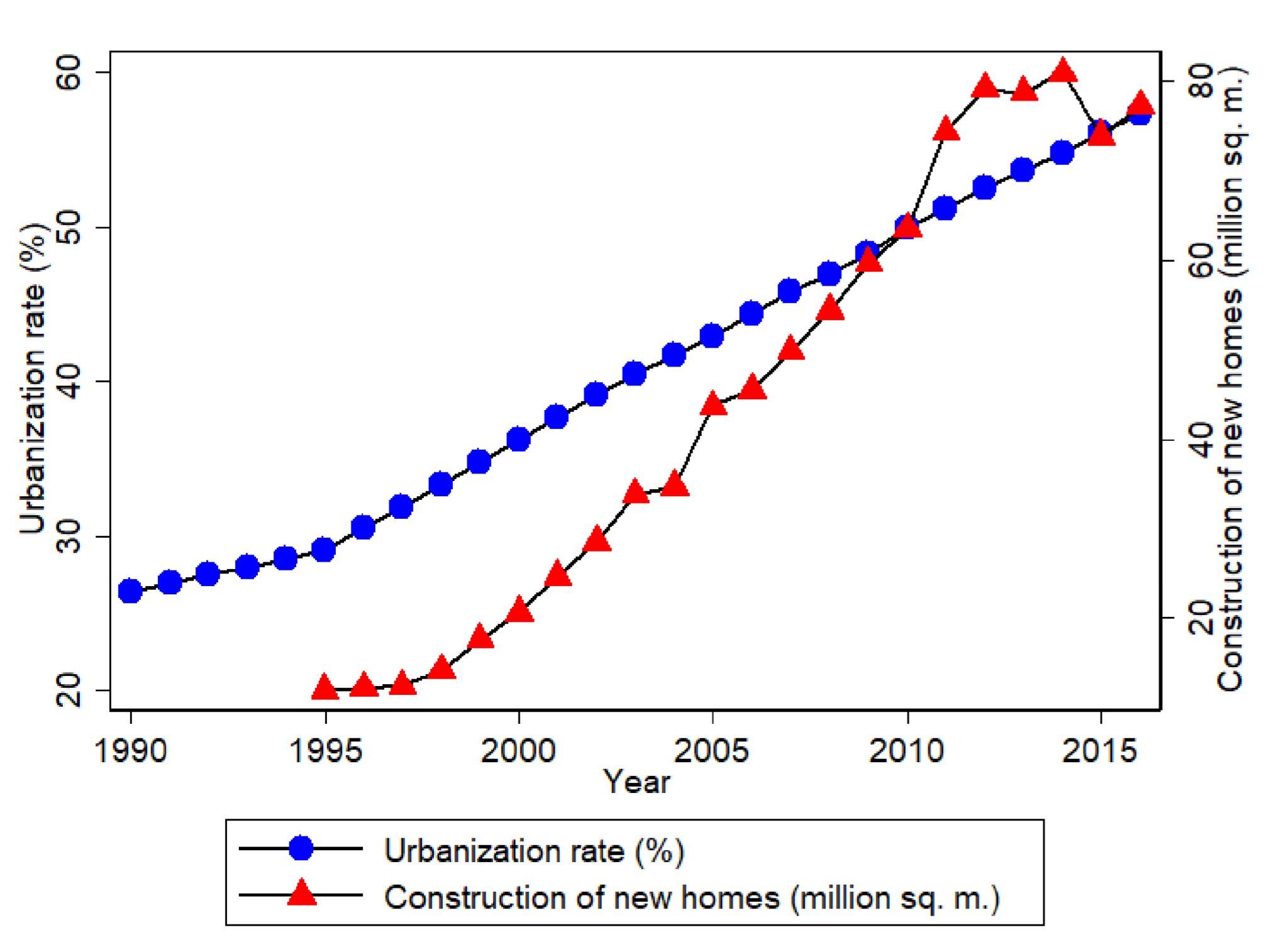 China Urbanization vs. Construction