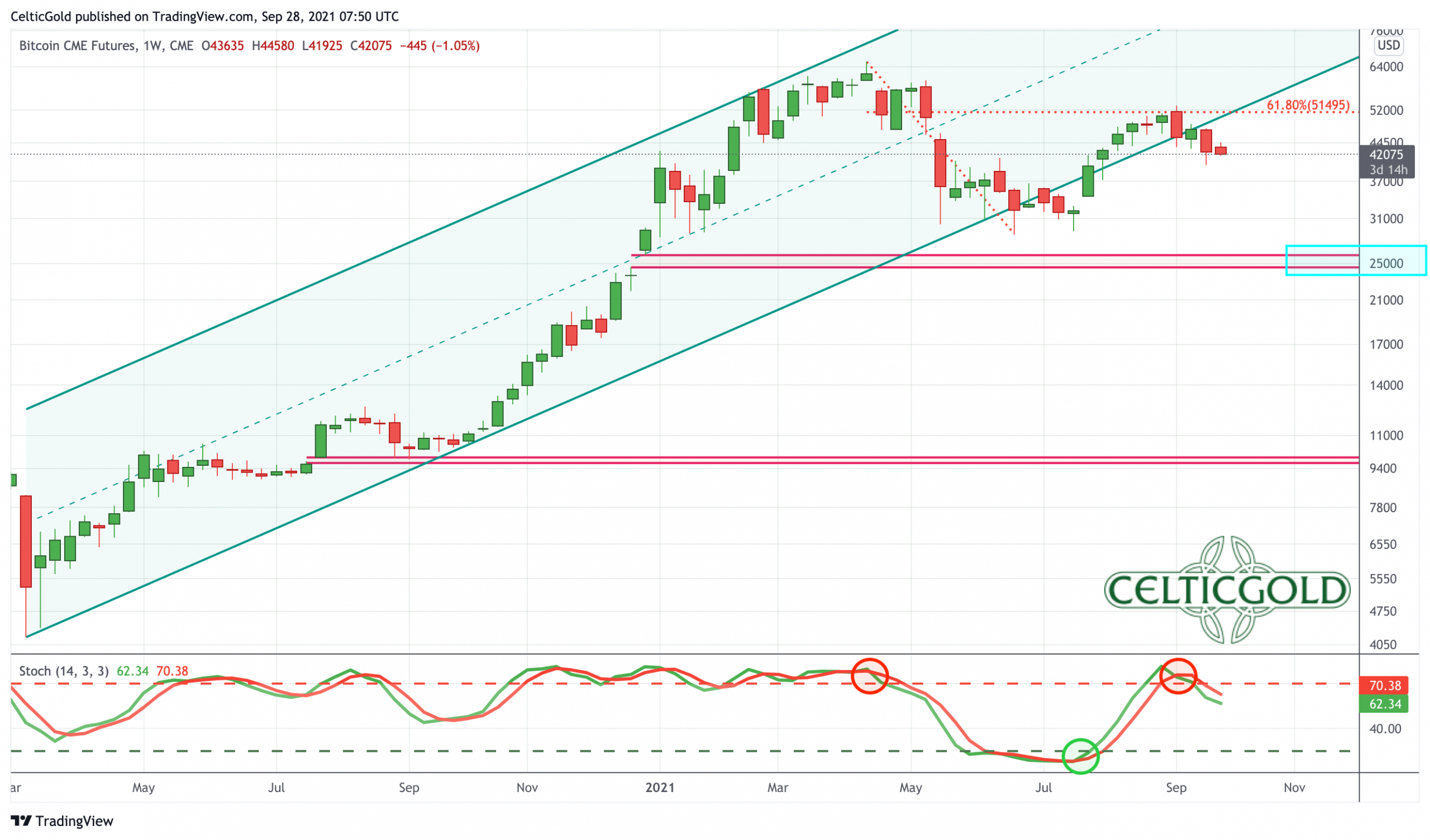 Bitcoin-Future in USD, weekly chart as of September 28th, 2021. Source: Tradingview. Bitcoin - Chinese House of Cards Is Collapsing