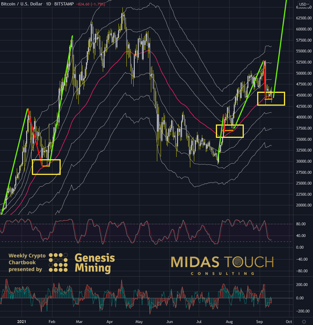 Bitcoin in US-Dollar, daily chart as of September 14th, 2021. standard deviation Bitcoin and the beauty principle