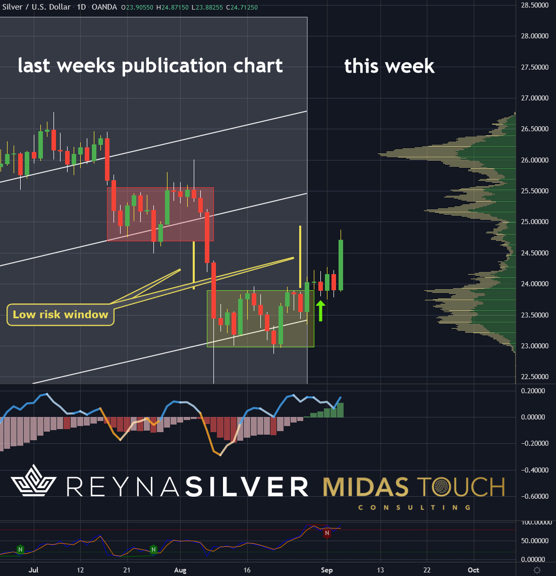 Silver in US-Dollar, daily chart as of September 3rd, 2021. Silver, the big picture