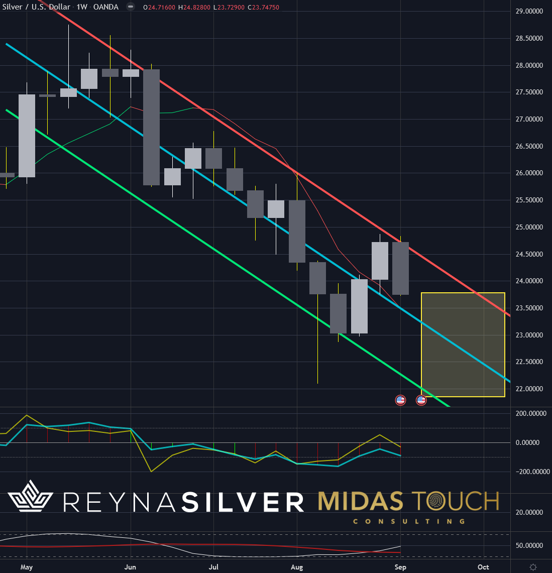 Silver in US-Dollar, weekly chart as of September 11th, 2021. Silver is your best strategy